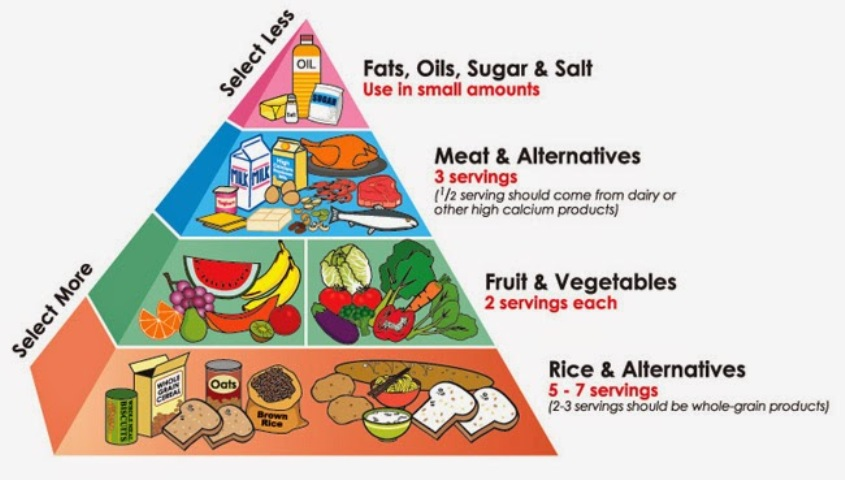 healthy-diet-pyramid